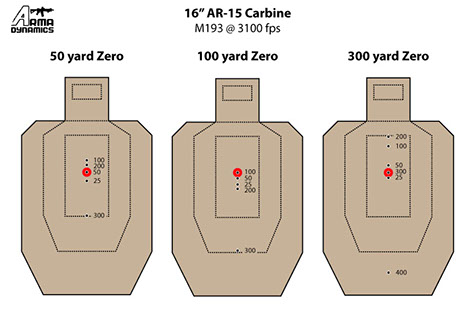 photo relating to Ar15 25 Yard Zero Target Printable titled ARMA DYNAMICS - Crimson Dot Zero Aims